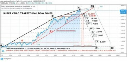 El DOW JONES al Borde del Precipicio